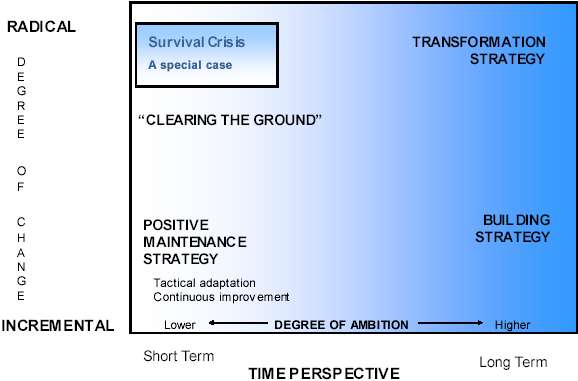 Diagram showing which types of activity are short term vs long term and which are radical vs incremental